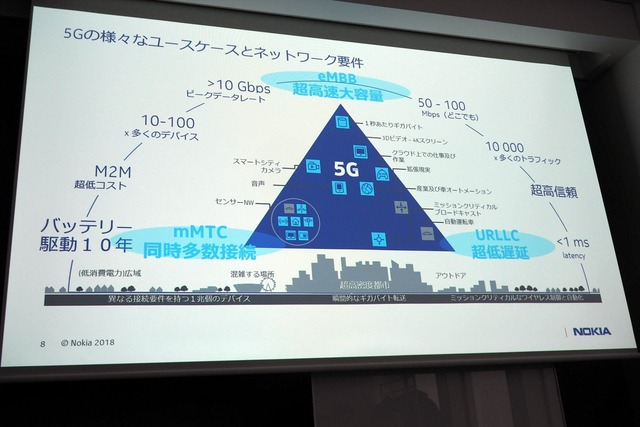 5Gの特徴は「超高速大容量(eMBB)」「同時多数接続(mMTC)」「超低遅延(URLLC)」
