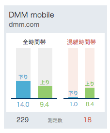 DMMモバイルの通信速度(直近1ヶ月)