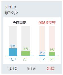 IIJmioの通信速度(2018.2.21)