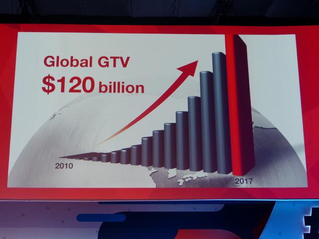 グローバルで1200億ドルの取扱総額を誇る。