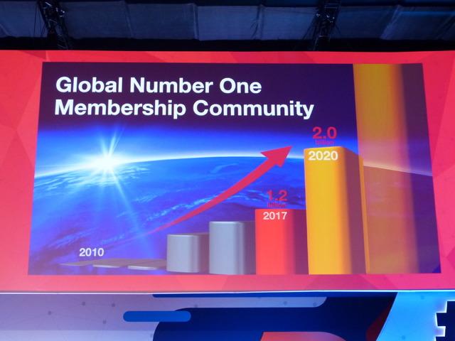 2020年には会員数20億人を目指す。