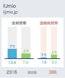 IIJmioの平均通信速度(2018,3-15から直近1ヶ月のデータ)