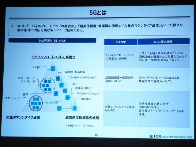 あらためて、5Gとは。【出所】ITU-R「IMT Vision」