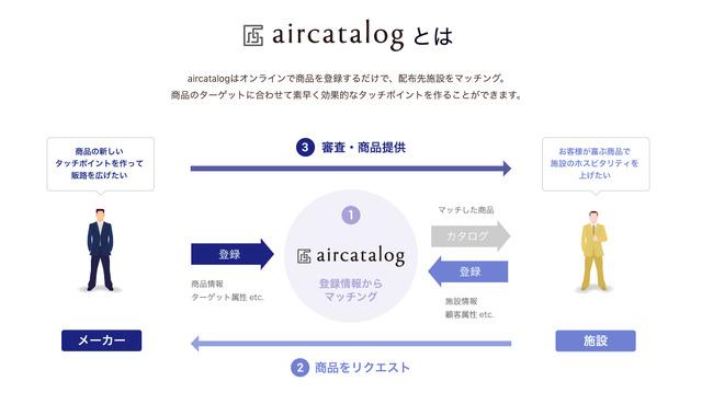「aircatalog(エアカタログ)」の仕組み