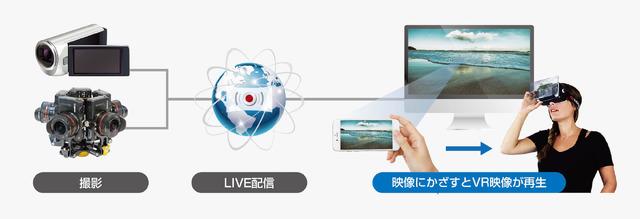 テレビ等の映像にトリガーとなる信号を仕込み、スマホでVR映像の再生を開始する「透かし連携4K 3DライブVR配信」