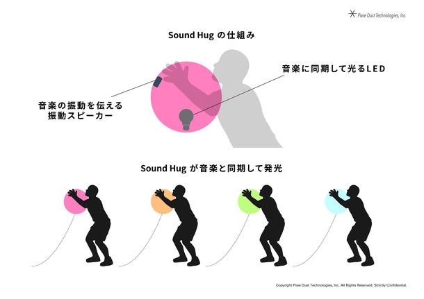 SOUND HUGの仕組み
