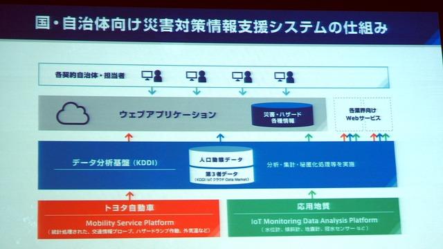 KDDI、応用地質、トヨタ自動車の3社では、IoTとビッグデータの解析で防災・減災を実現する「国・自治体向け災害対策情報支援システム」の構築を目指す