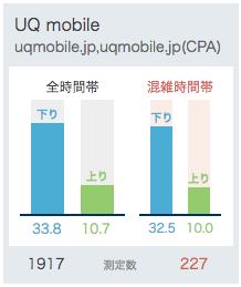 UQmobieの平均通信速度(4月26日時点)