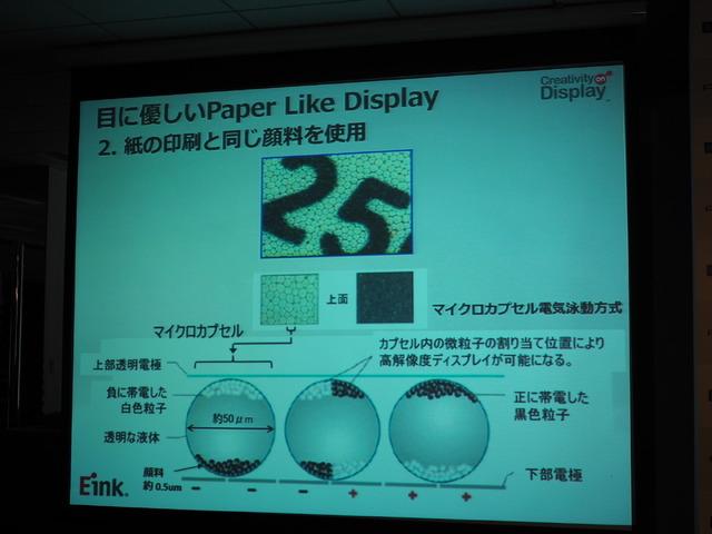 電子ペーパーディスプレイを実現するEinkのしくみ。マイクロカプセル内の白色粒子と黒色粒子を電圧によって操作し、文字などを表示させる。ポメラDM30には高速描画のための新コントローラーを採用している