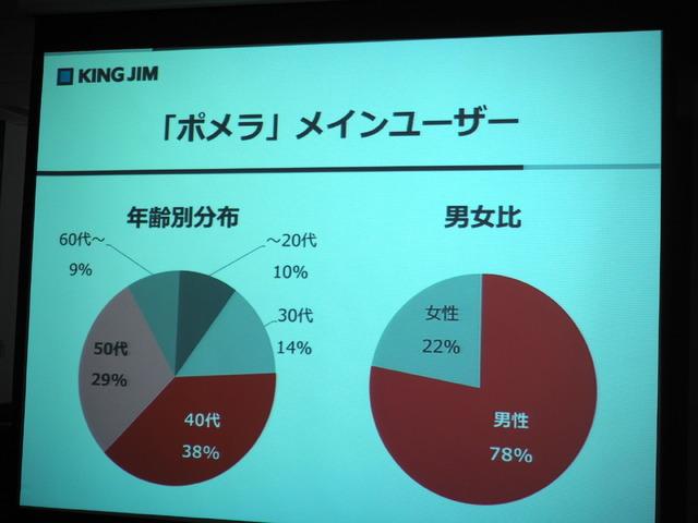 ポメラのユーザーデータ。40代、50代が半数以上を占める。男女比は男性が8割近く