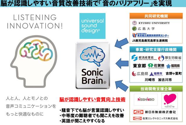 """""""脳が認識しやすい音質""""に改善できる技術「Sonic Brain」を開発した。行政や民間団体などとも連携して、音のバリアフリーを進めている。(c)2018 UNIVERSAL SOUND DESIGN Inc."""