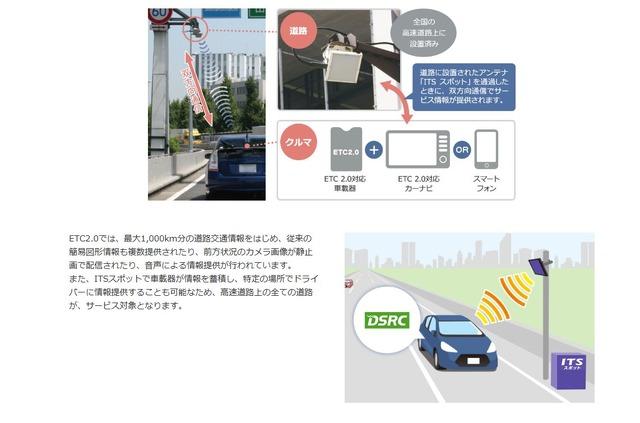 ETC2.0の双方向性通信機能