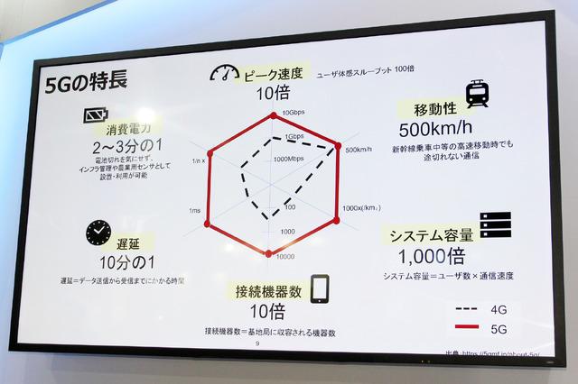 4Gと比べた際の5Gのアドバンテージ