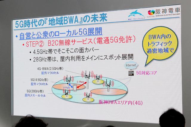 B2C向けのサービスでは、現状の4Gによる地域BWAを補完するような仕様を想定