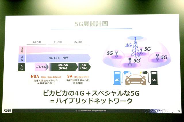 KDDIでは2020年3月より5G回線を提供