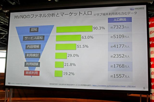 MVNOのファネル分析とマーケット人口