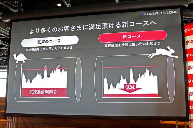 総トラフィック量を削減し、基本通信容量の範囲ないなら高速通信を使い続けられるように
