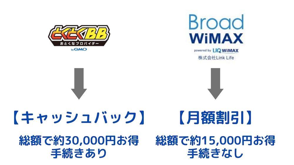WiMAXのキャッシュバック
