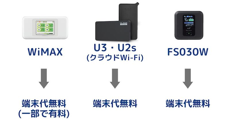 ポケットWi-Fiの端末代