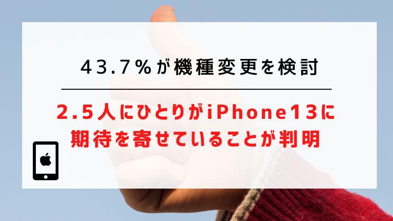 43.7%が機種変更を検討|2.5人にひとりがiPhone13に期待を寄せていることが判明