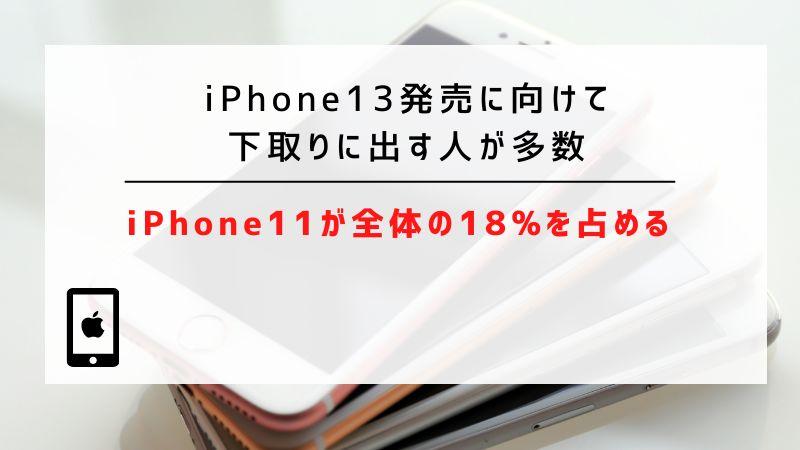 iPhone13発売に向けて下取りに出す人が多数|iPhone11が全体の18%を占める