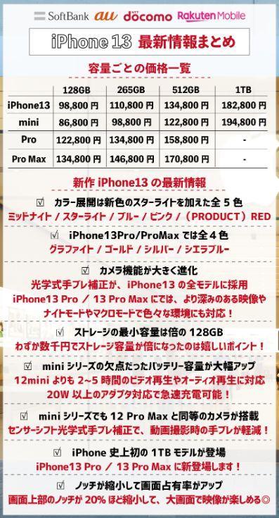 iPhone13のスペック|前作からストレージ・カメラ機能が大きく進化